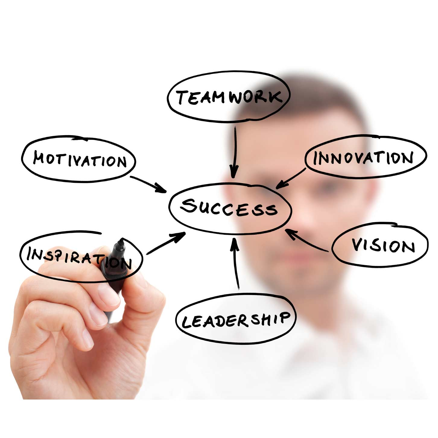 Sales Management to Uplift Your Sales Performance